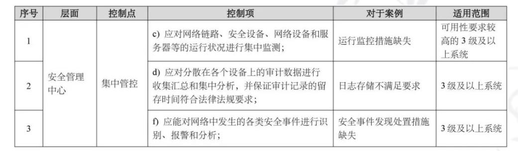 等保2.0标准执行之高风险判定(安全管理中心篇)-TestGo